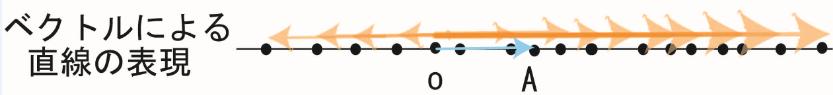 ベクトルによる直線の表現(数学おじさん@oj3math)