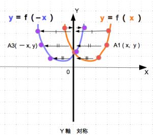 対称移動 2次関数 y軸 数学おじさん oj3math