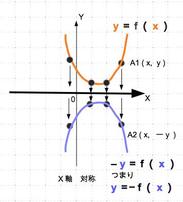 対称移動 2次関数 x軸 数学おじさん oj3math