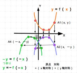 対称移動 2次関数 原点 数学おじさん oj3math
