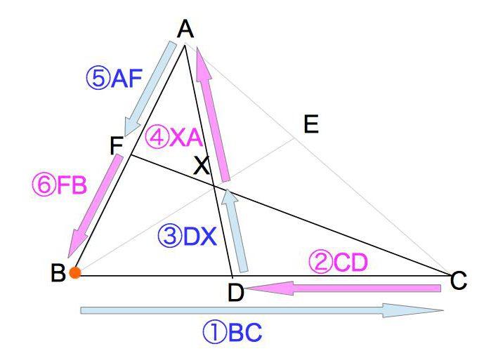 メネラウスの定理の図6