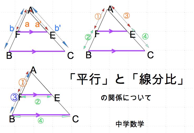 平行と線分比 数学おじさん oj3math