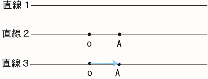 直線 点 ベクトル 数学おじさん oj3math