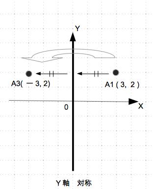 対称移動 y軸 具体例 数学おじさん oj3math