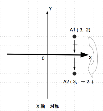 対称移動 x軸 具体例 数学おじさん oj3math