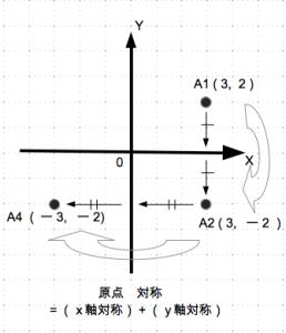 対称移動 原点 具体例 数学おじさん oj3math