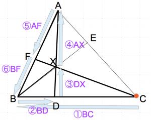 メネラウスの定理1−7 数学おじさん oj3math