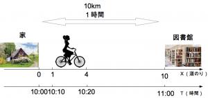 速さ 1−4-3 マスジャック oj3math