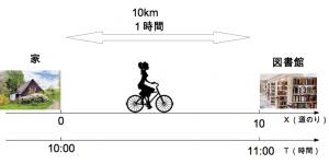 速さ 1−4-2 マスジャック oj3math